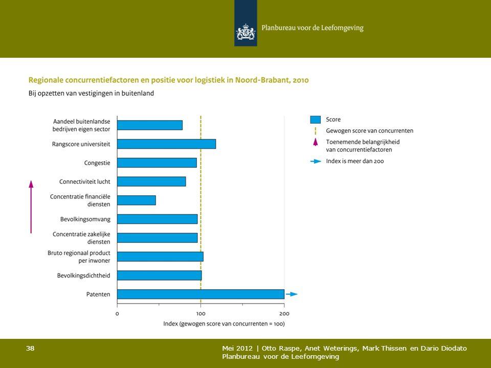 38 Mei 2012 | Otto Raspe, Anet Weterings, Mark Thissen en Dario Diodato Planbureau voor de Leefomgeving 38