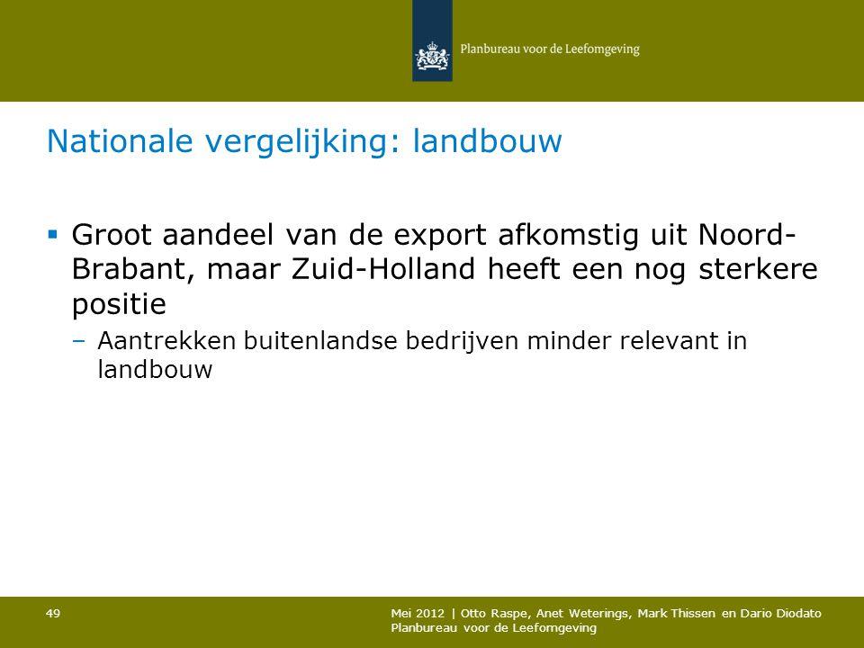 Nationale vergelijking: landbouw  Groot aandeel van de export afkomstig uit Noord- Brabant, maar Zuid-Holland heeft een nog sterkere positie –Aantrek