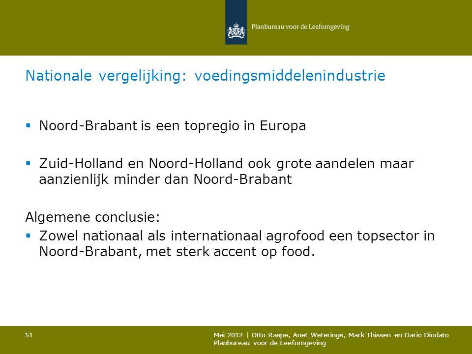 Nationale vergelijking: voedingsmiddelenindustrie  Noord-Brabant is een topregio in Europa  Zuid-Holland en Noord-Holland ook grote aandelen maar aanzienlijk minder dan Noord-Brabant Algemene conclusie:  Zowel nationaal als internationaal agrofood een topsector in Noord-Brabant, met sterk accent op food.