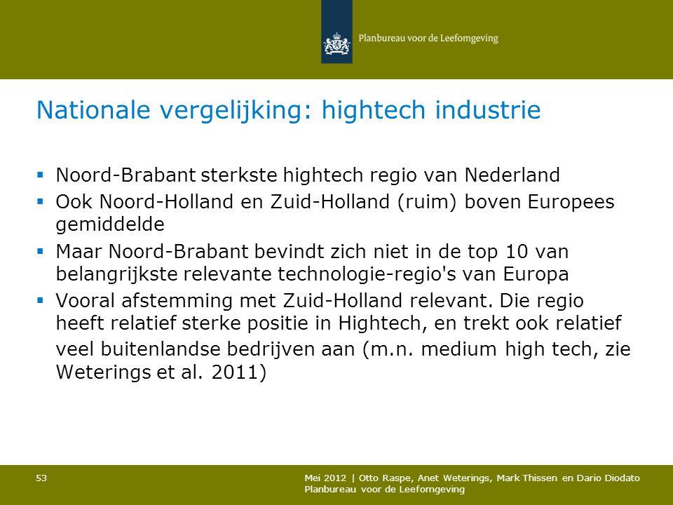 Nationale vergelijking: hightech industrie  Noord-Brabant sterkste hightech regio van Nederland  Ook Noord-Holland en Zuid-Holland (ruim) boven Euro