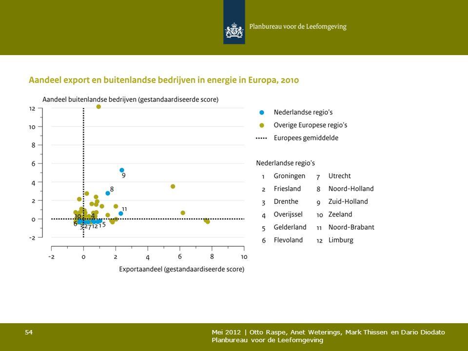 54 Mei 2012 | Otto Raspe, Anet Weterings, Mark Thissen en Dario Diodato Planbureau voor de Leefomgeving