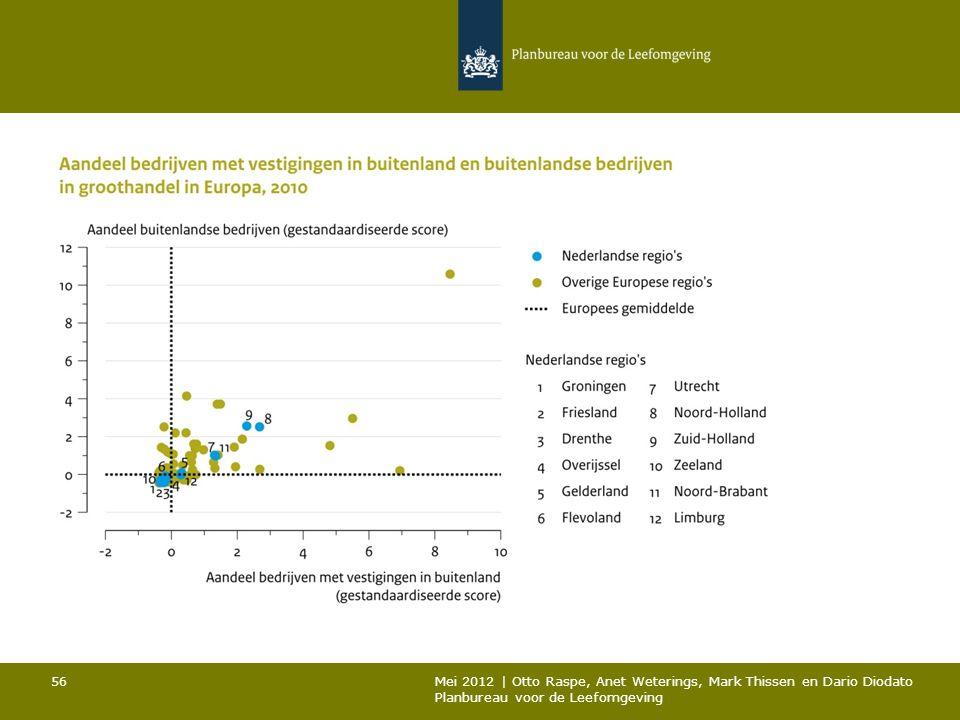 56 Mei 2012 | Otto Raspe, Anet Weterings, Mark Thissen en Dario Diodato Planbureau voor de Leefomgeving