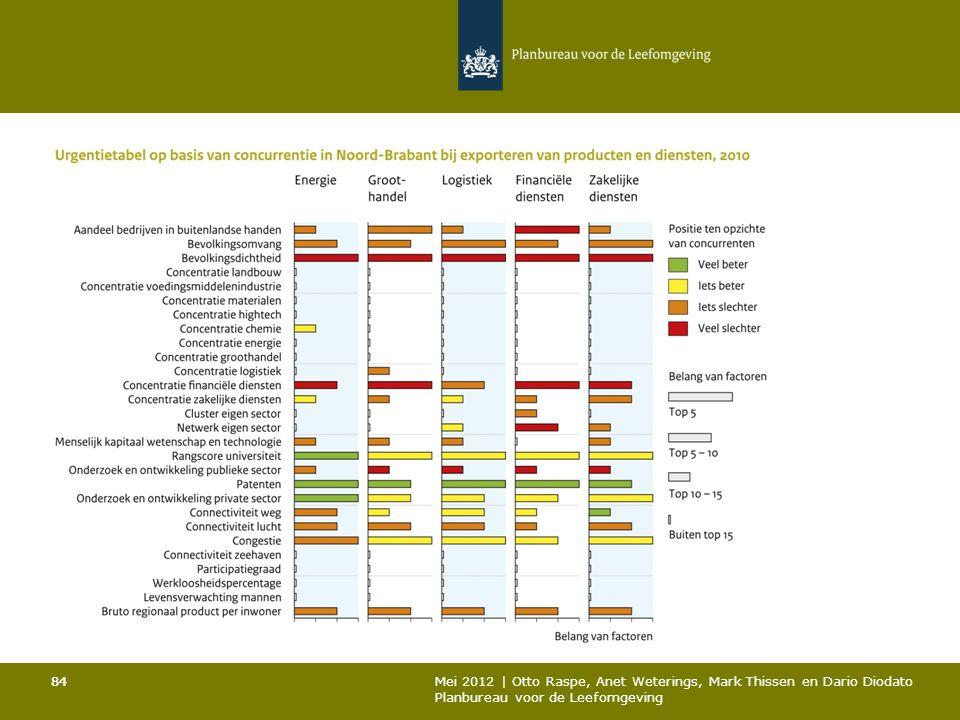 84 Mei 2012 | Otto Raspe, Anet Weterings, Mark Thissen en Dario Diodato Planbureau voor de Leefomgeving 84