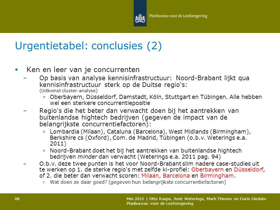 Urgentietabel: conclusies (2)  Ken en leer van je concurrenten –Op basis van analyse kennisinfrastructuur: Noord-Brabant lijkt qua kennisinfrastructu