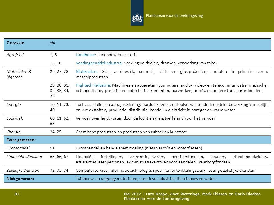 Topsectorsbi Agrofood1, 5Landbouw: Landbouw en visserij 15, 16Voedingsmiddelindustrie: Voedingsmiddelen, dranken, verwerking van tabak Materialen & hi