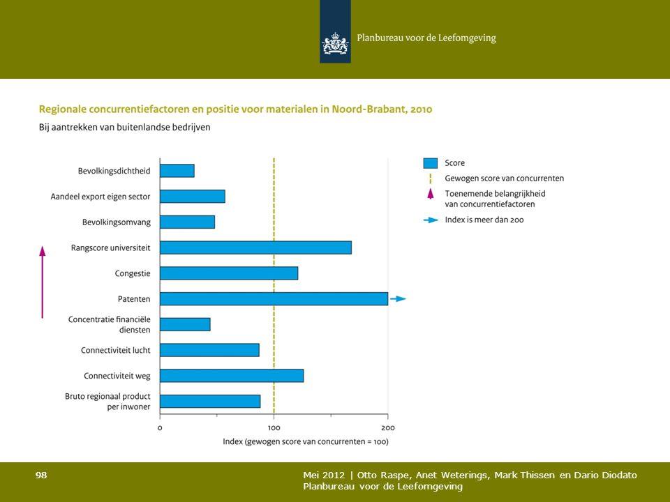 98 Mei 2012 | Otto Raspe, Anet Weterings, Mark Thissen en Dario Diodato Planbureau voor de Leefomgeving 98