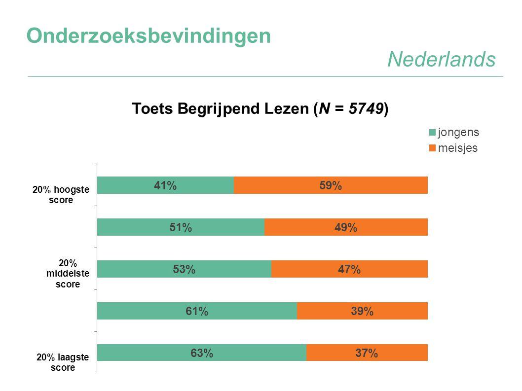 Onderzoeksbevindingen Nederlands