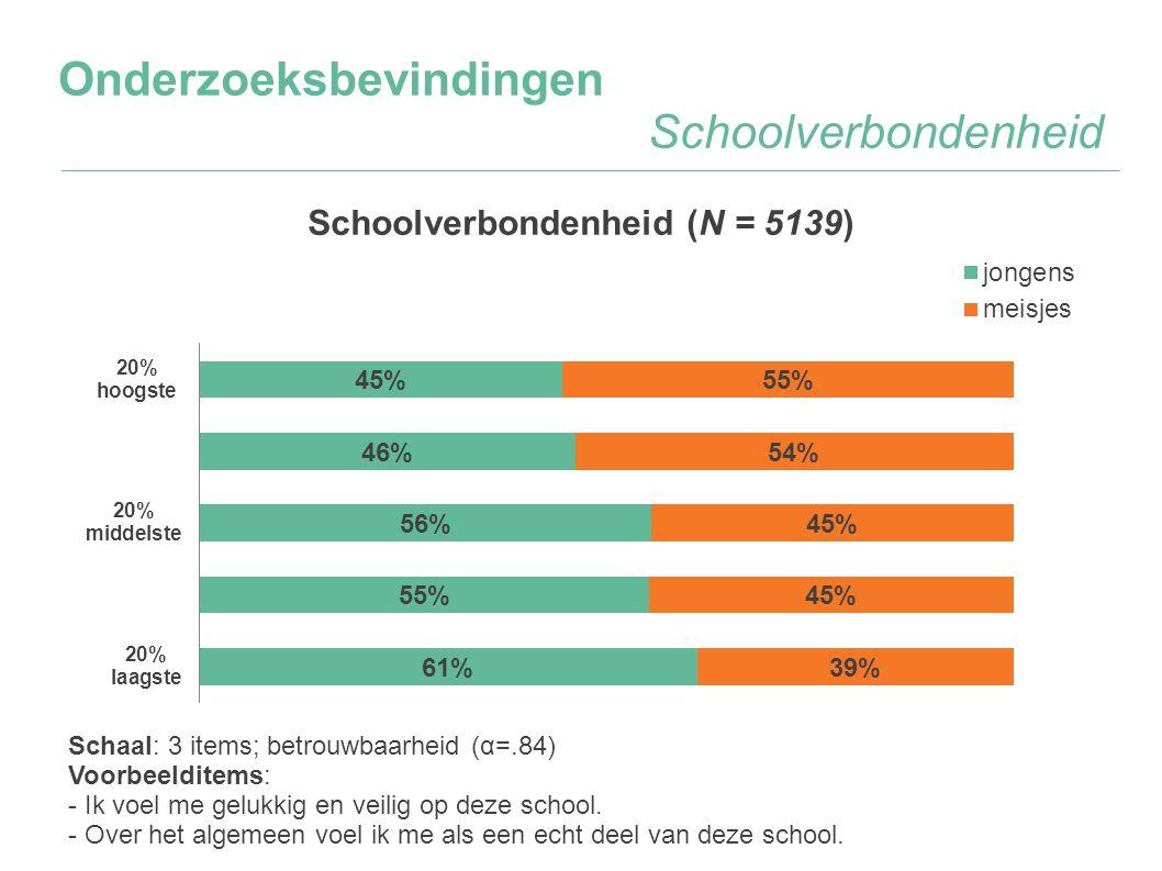 Onderzoeksbevindingen Schoolverbondenheid Schaal: 3 items; betrouwbaarheid (α=.84) Voorbeelditems: - Ik voel me gelukkig en veilig op deze school. - O