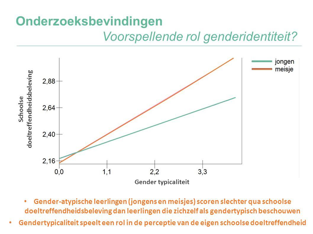Onderzoeksbevindingen Voorspellende rol genderidentiteit? • Gender-atypische leerlingen (jongens en meisjes) scoren slechter qua schoolse doeltreffend