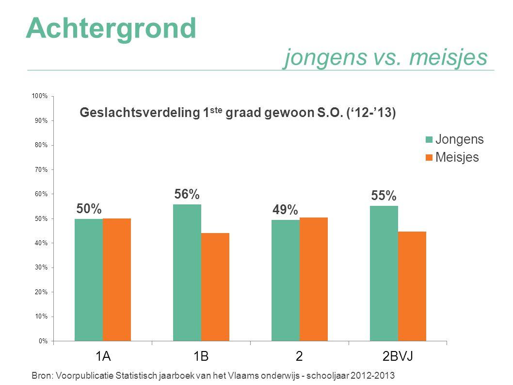 Achtergrond jongens vs. meisjes Bron: Voorpublicatie Statistisch jaarboek van het Vlaams onderwijs - schooljaar 2012-2013