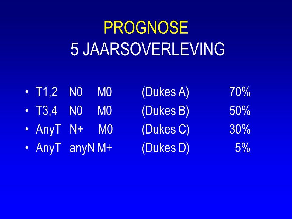 PROGNOSE 5 JAARSOVERLEVING •T1,2 N0 M0(Dukes A)70% •T3,4 N0 M0(Dukes B)50% •AnyT N+ M0(Dukes C)30% •AnyT anyN M+(Dukes D) 5%