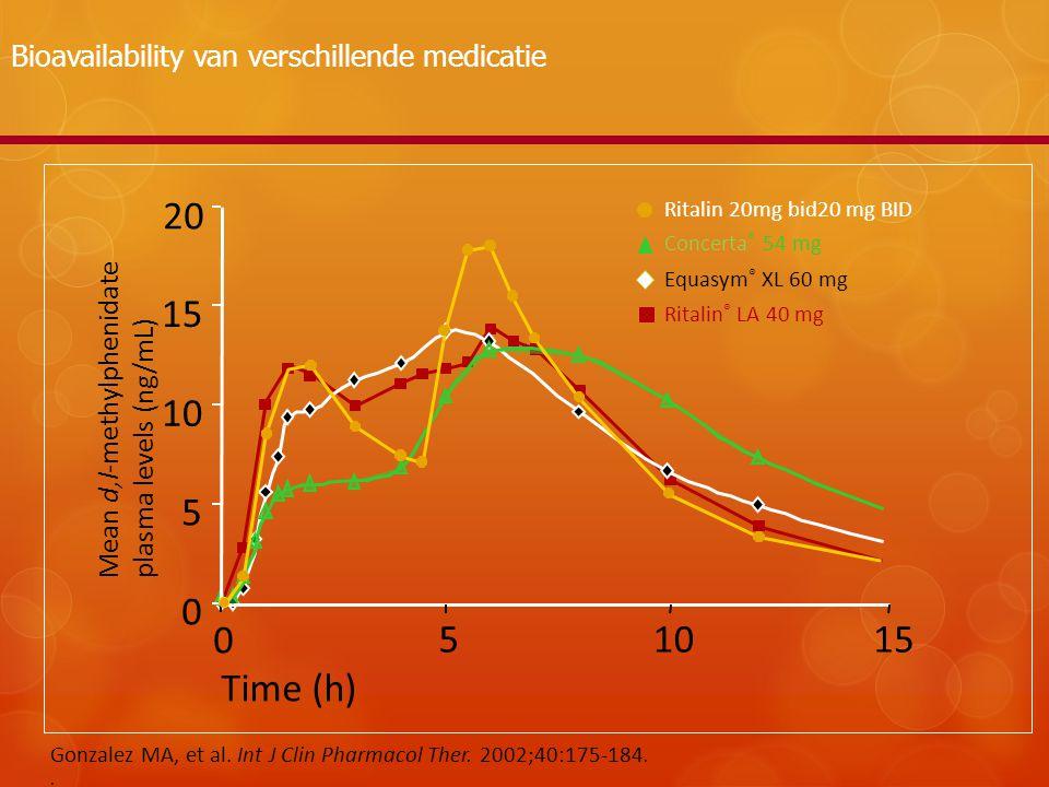 Ritalin ® LA 40 mg Equasym ® XL 60 mg Concerta ® 54 mg Time (h) 0 51015 0 5 10 15 20 Mean d,l-methylphenidate plasma levels (ng/mL) Bioavailability va