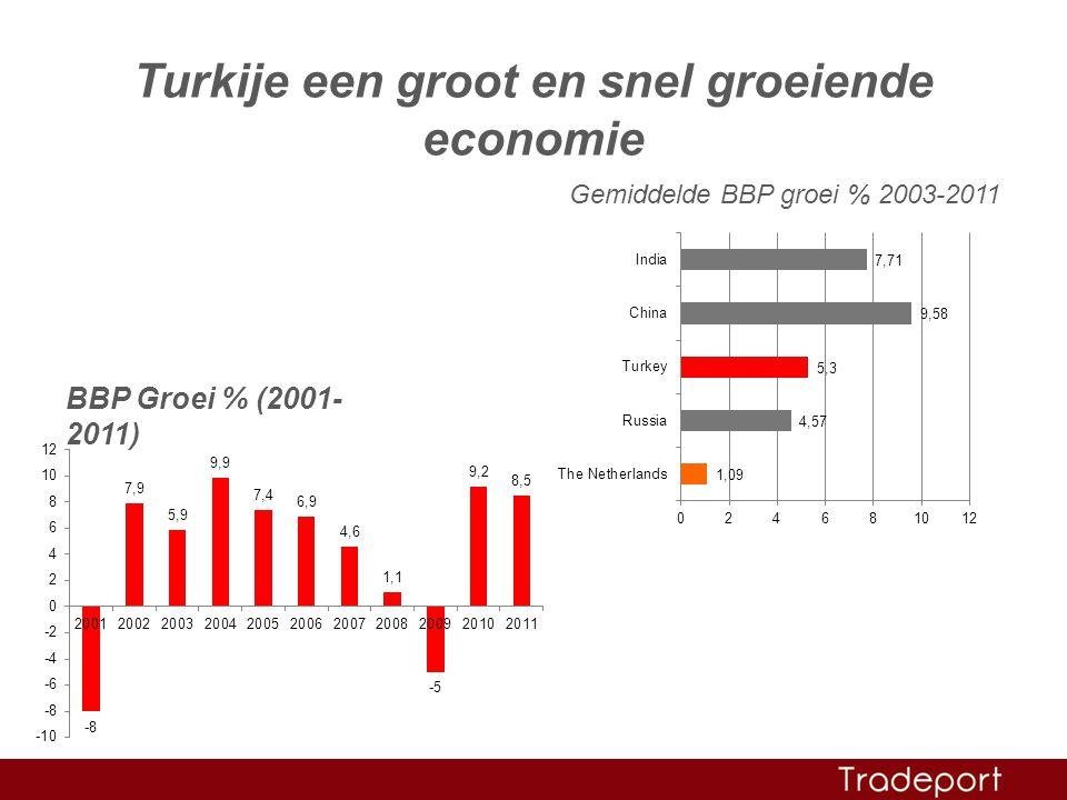 Turkije een groot en snel groeiende economie Gemiddelde BBP groei % 2003-2011 BBP Groei % (2001- 2011)