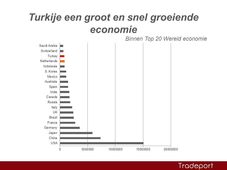 Turkije een groot en snel groeiende economie Binnen Top 20 Wereld economie