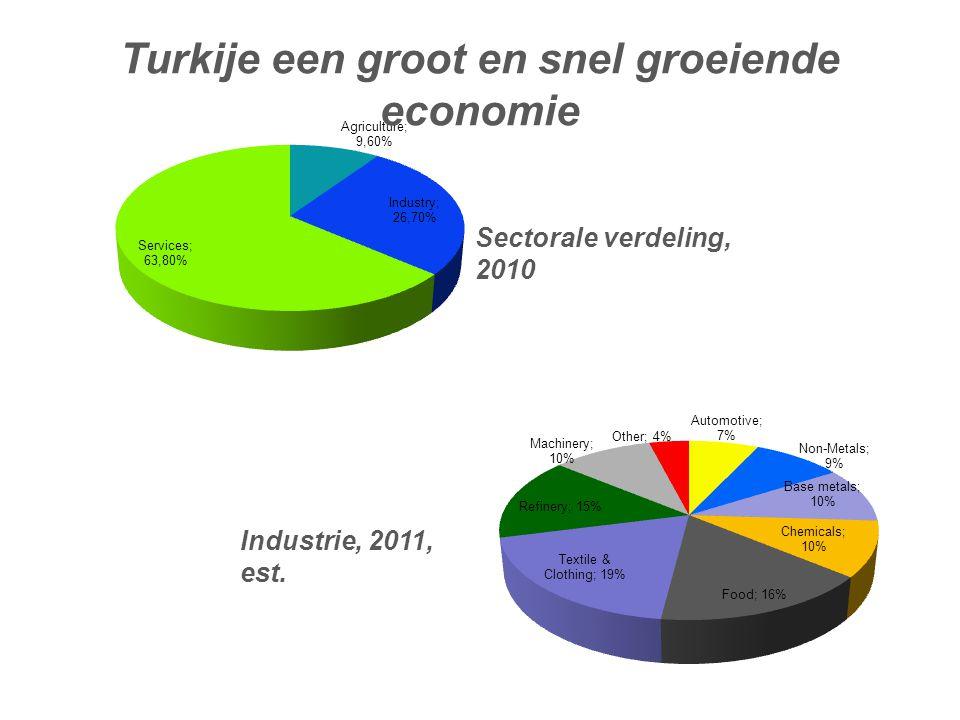 Sectorale verdeling, 2010 Industrie, 2011, est. Turkije een groot en snel groeiende economie