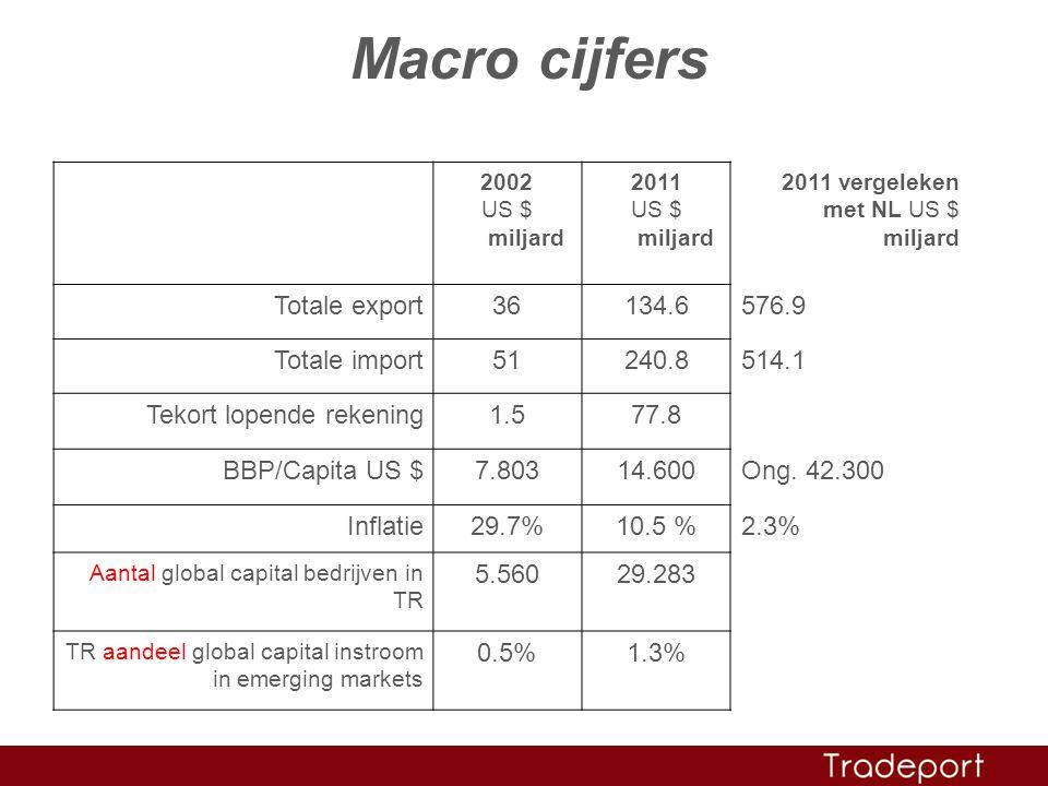 Macro cijfers 2002 US $ miljard 2011 US $ miljard 2011 vergeleken met NL US $ miljard Totale export36134.6576.9 Totale import51240.8514.1 Tekort lopende rekening1.577.8 BBP/Capita US $7.80314.600Ong.