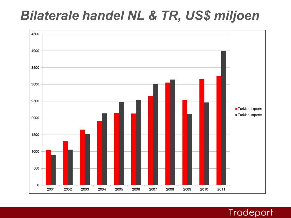 Bilaterale handel NL & TR, US$ miljoen