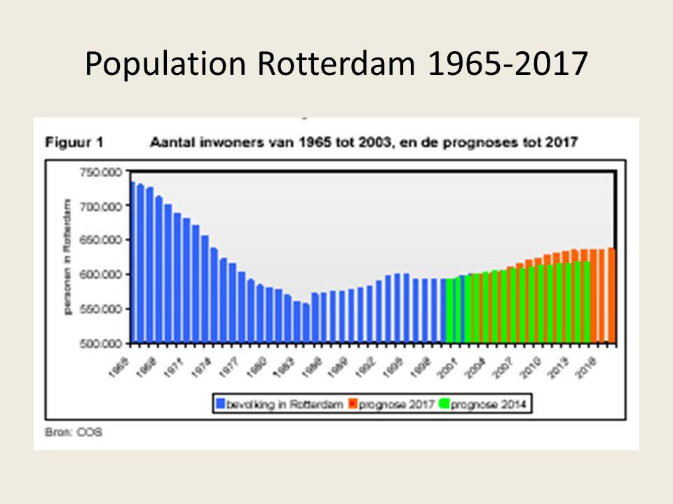 Population Rotterdam 1965-2017