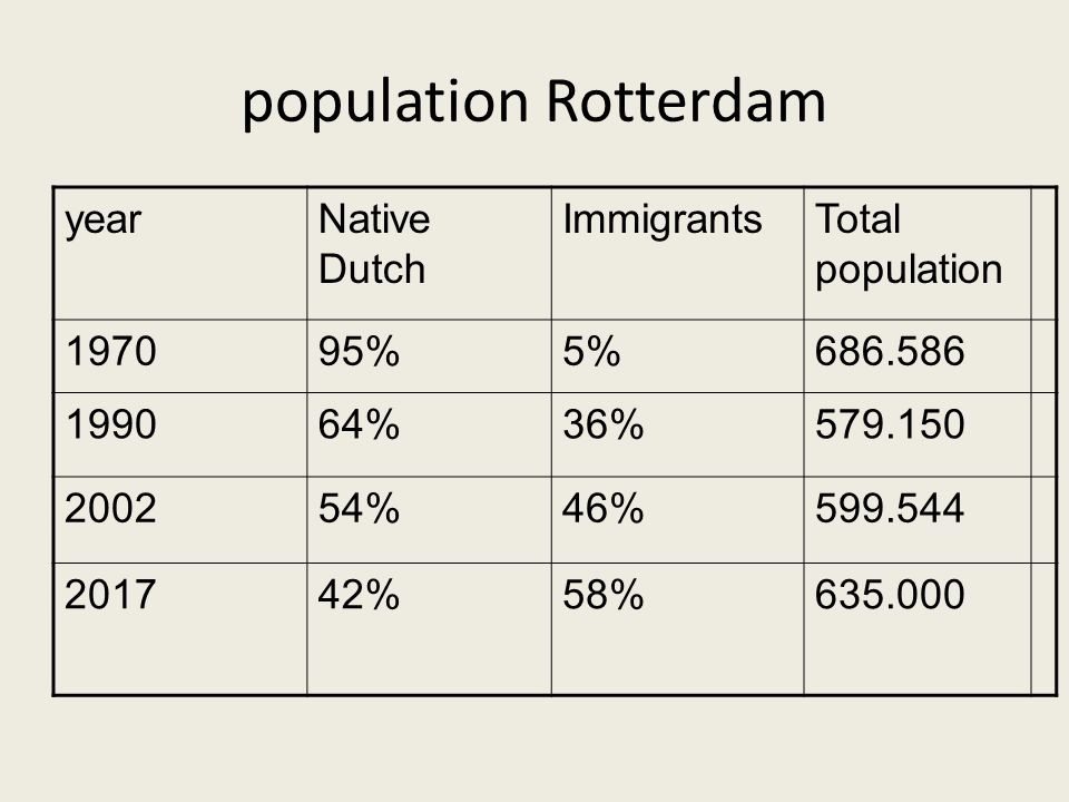 population Rotterdam yearNative Dutch ImmigrantsTotal population %5% %36% %46% %58%