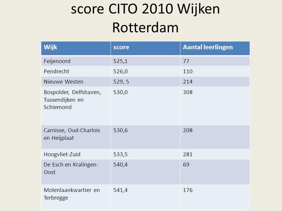 score CITO 2010 Wijken Rotterdam WijkscoreAantal leerlingen Feijenoord525,177 Pendrecht526,0110 Nieuwe Westen529, 5214 Bospolder, Delfshaven, Tussendijken en Schiemond 530,0308 Carnisse, Oud-Charlois en Heijplaat 530,6208 Hoogvliet-Zuid533,5281 De Esch en Kralingen- Oost 540,469 Molenlaankwartier en Terbregge 541,4176