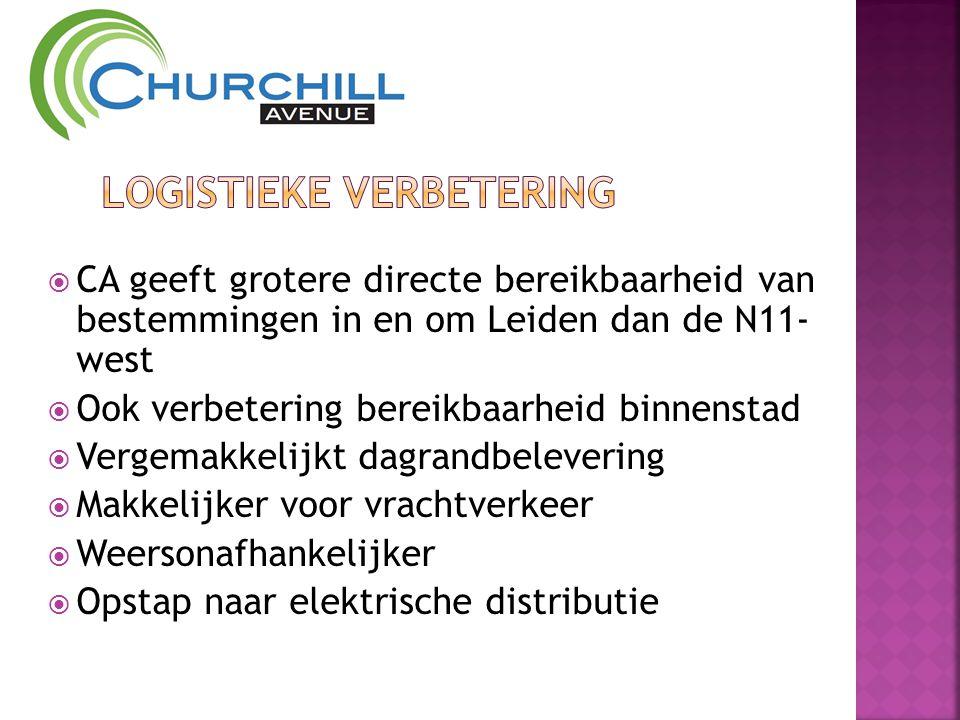  CA geeft grotere directe bereikbaarheid van bestemmingen in en om Leiden dan de N11- west  Ook verbetering bereikbaarheid binnenstad  Vergemakkelijkt dagrandbelevering  Makkelijker voor vrachtverkeer  Weersonafhankelijker  Opstap naar elektrische distributie