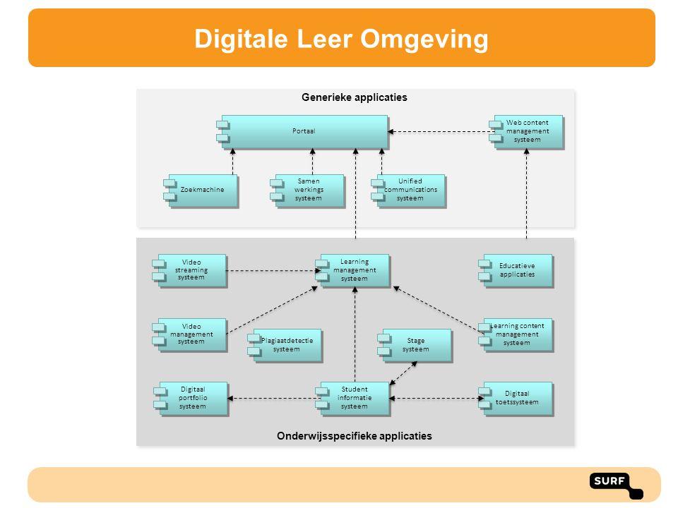 Onderwijsspecifieke applicaties Generieke applicaties Digitaal portfolio systeem Learning content management systeem Educatieve applicaties Learning m