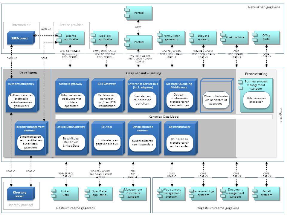 Beveiliging Gegevensuitwisseling Processturing B2B Gateway Enterprise Service Bus (incl. adapters) Enterprise Service Bus (incl. adapters) Datadistrib