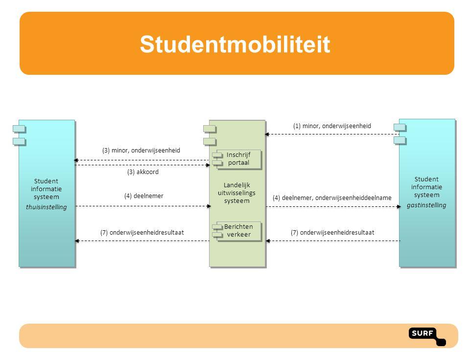 Student informatie systeem thuisinstelling Landelijk uitwisselings systeem Student informatie systeem gastinstelling (1) minor, onderwijseenheid (3) m