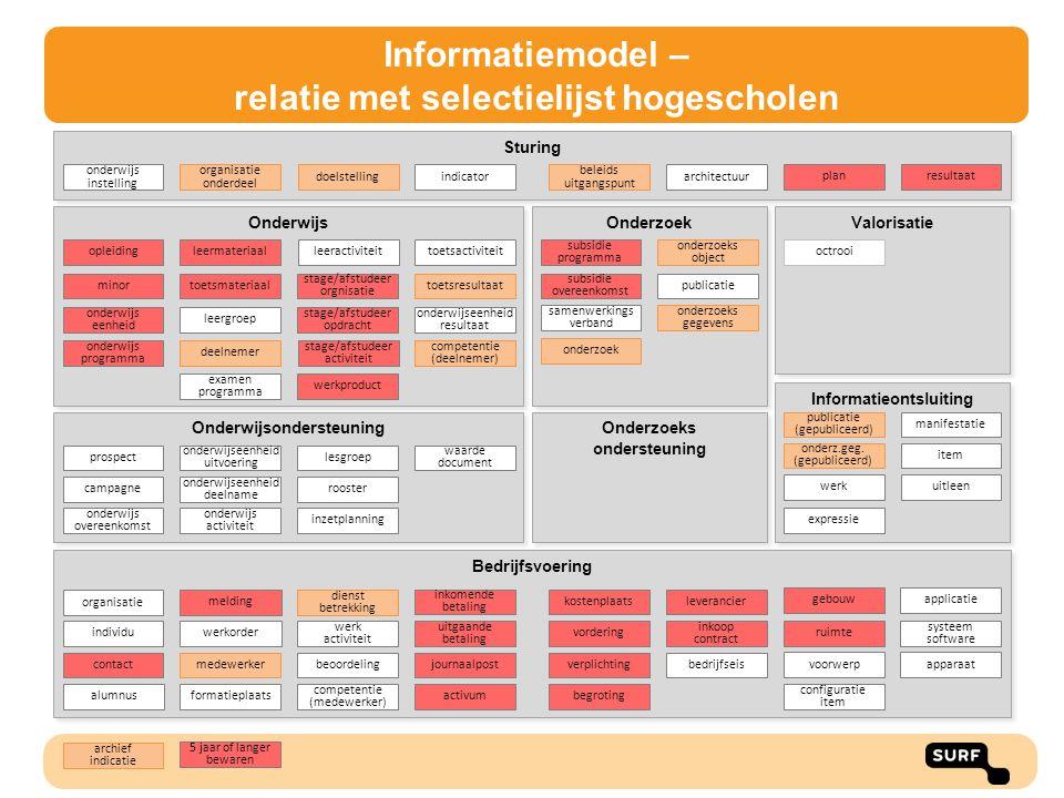 Onderwijs Informatieontsluiting Onderzoek Bedrijfsvoering Sturing vordering verplichtingjournaalpost kostenplaats activum inkomende betaling uitgaande