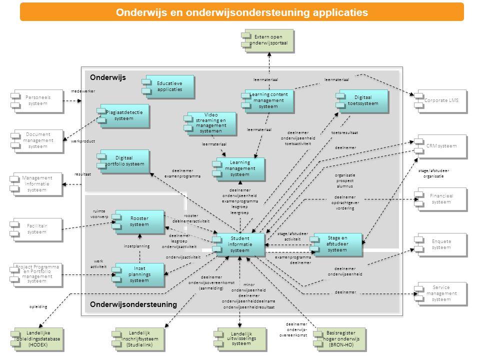 Onderwijs Onderwijsondersteuning Digitaal portfolio systeem Learning content management systeem Educatieve applicaties Learning management systeem Dig