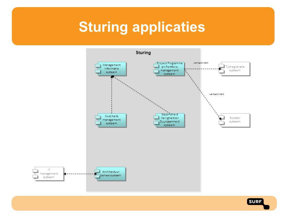 Sturing Sturing applicaties Management informatie systeem Architectuur beheersysteem Kwaliteits management systeem IT management systeem Gezondheid Ve