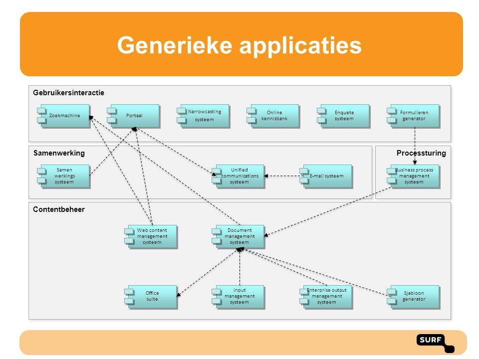 Gebruikersinteractie Samenwerking Processturing Contentbeheer Generieke applicaties Office suite Web content management systeem Portaal Unified commun