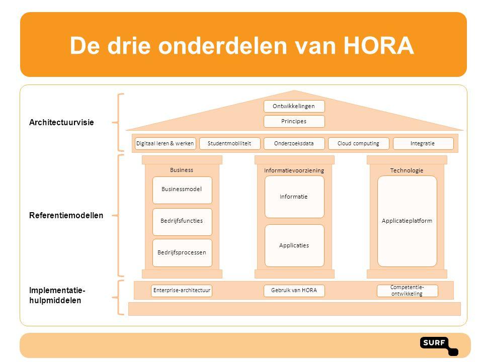 Toepassingsmogelijkheden HORA Algemene toepassingen architectuur: •Het geven van inzicht in verbetermogelijkheden •Het geven van inzicht in de relevante aspecten en complexiteit van een verandergebied •Het geven van inzicht in de scope van projecten en de relaties met andere projecten •Het geven van inzicht in koppelvlakken en mogelijke samenwerking binnen een instelling •Het faciliteren van discussie en besluitvorming over eigenaarschap Specifieke toepassingen HORA: •Het vergelijken van de inrichting van verschillende instellingen •Het geven van inzicht in mogelijkheden voor samenwerking •Het versnellen van het opstellen van een instellingsarchitectuur •Eenduidiger communicatie naar leveranciers