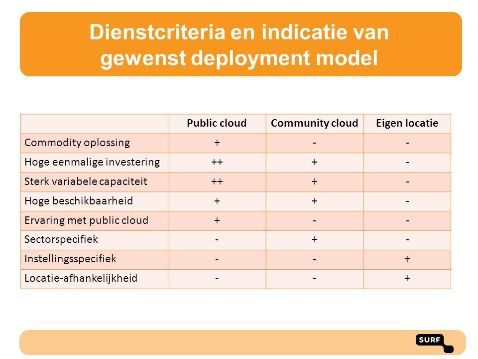Dienstcriteria en indicatie van gewenst deployment model Public cloudCommunity cloudEigen locatie Commodity oplossing+-- Hoge eenmalige investering+++