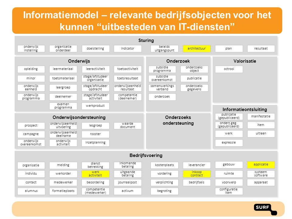 """Informatiemodel – relevante bedrijfsobjecten voor het kunnen """"uitbesteden van IT-diensten"""" Informatieontsluiting Onderzoek Onderwijsondersteuning Onde"""