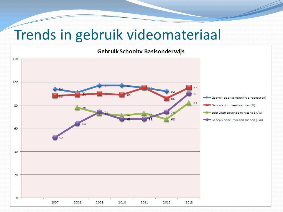 Gebruik educatief videomateriaal