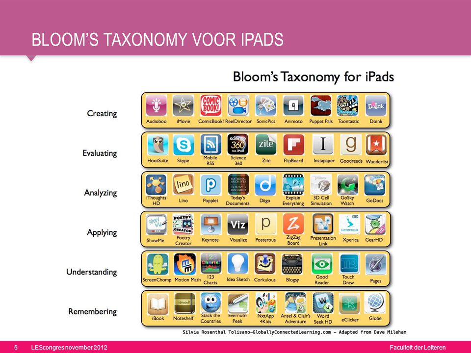 Faculteit der Letteren BLOOM'S TAXONOMY VOOR IPADS 5LEScongres november 2012