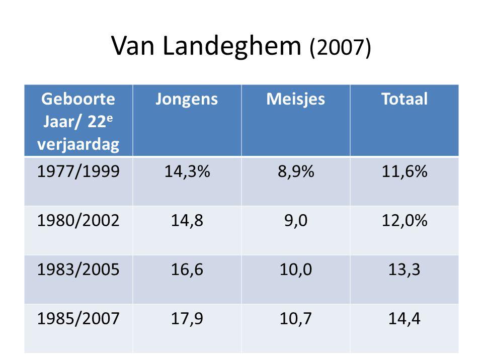 Van Landeghem (2007) Geboorte Jaar/ 22 e verjaardag JongensMeisjesTotaal 1977/199914,3%8,9%11,6% 1980/200214,89,012,0% 1983/200516,610,013,3 1985/2007