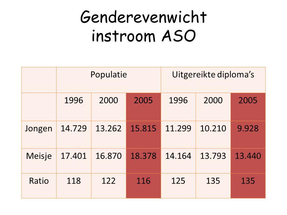 Genderevenwicht instroom ASO PopulatieUitgereikte diploma's 199620002005199620002005 Jongen14.72913.26215.81511.29910.2109.928 Meisje17.40116.87018.37
