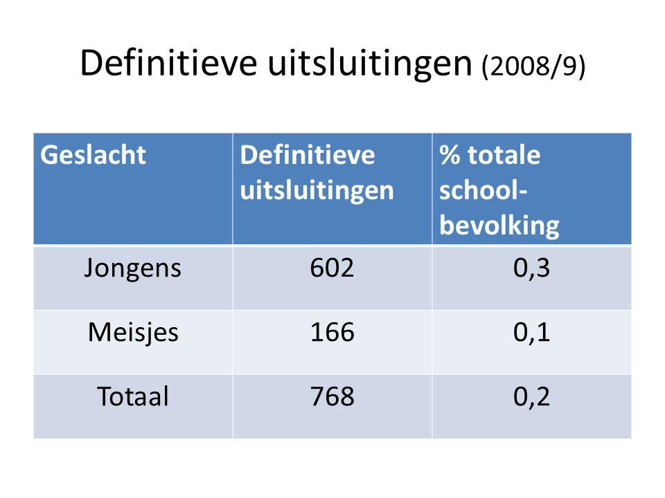 Definitieve uitsluitingen (2008/9) GeslachtDefinitieve uitsluitingen % totale school- bevolking Jongens6020,3 Meisjes1660,1 Totaal7680,2
