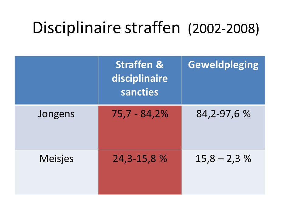 Disciplinaire straffen (2002-2008) Straffen & disciplinaire sancties Geweldpleging Jongens75,7 - 84,2%84,2-97,6 % Meisjes24,3-15,8 %15,8 – 2,3 %