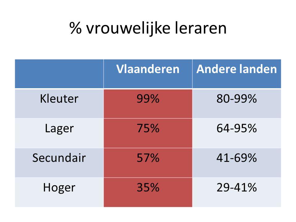 % vrouwelijke leraren VlaanderenAndere landen Kleuter99%80-99% Lager75%64-95% Secundair57%41-69% Hoger35%29-41%