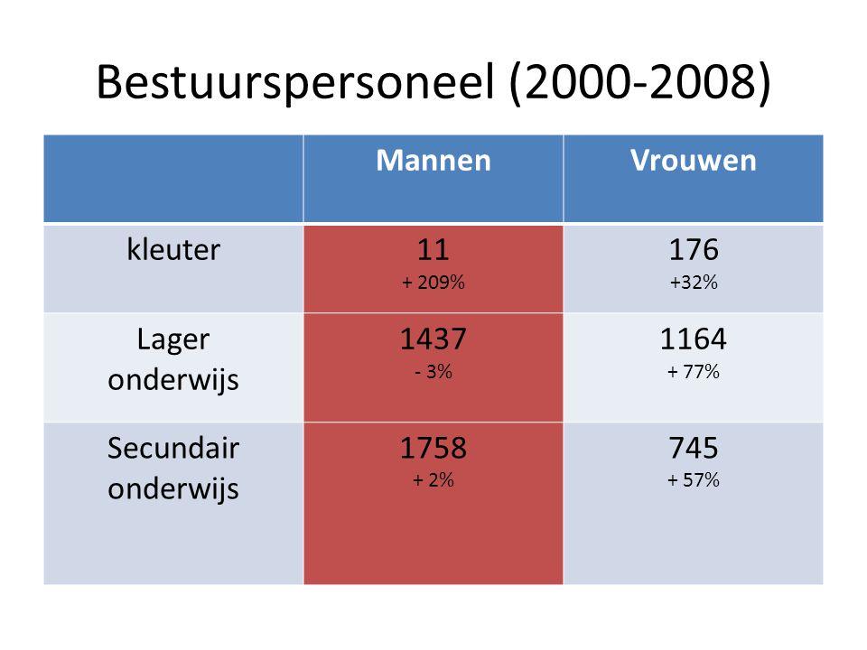 Bestuurspersoneel (2000-2008) MannenVrouwen kleuter11 + 209% 176 +32% Lager onderwijs 1437 - 3% 1164 + 77% Secundair onderwijs 1758 + 2% 745 + 57%