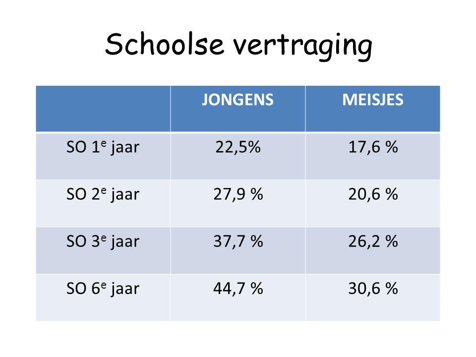 Schoolse vertraging JONGENSMEISJES SO 1 e jaar22,5%17,6 % SO 2 e jaar27,9 %20,6 % SO 3 e jaar37,7 %26,2 % SO 6 e jaar44,7 %30,6 %