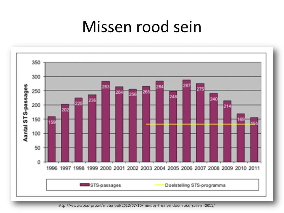 Missen rood sein http://www.spoorpro.nl/materieel/2012/07/16/minder-treinen-door-rood-sein-in-2011/