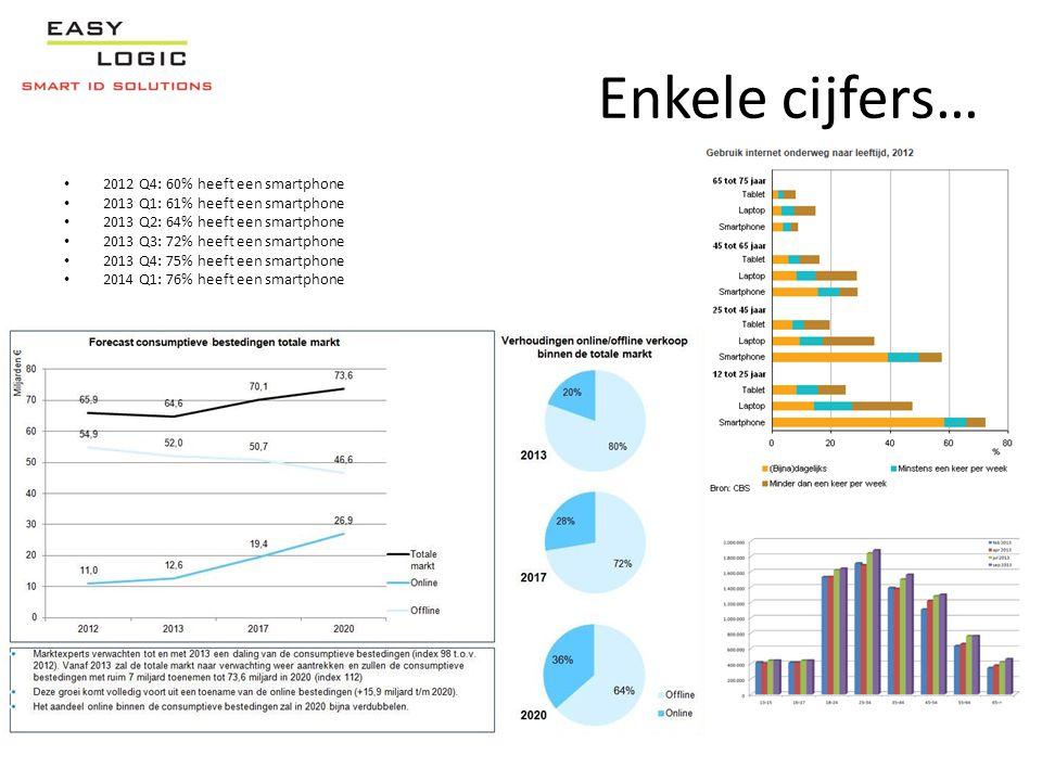 Enkele cijfers… • 2012 Q4: 60% heeft een smartphone • 2013 Q1: 61% heeft een smartphone • 2013 Q2: 64% heeft een smartphone • 2013 Q3: 72% heeft een s