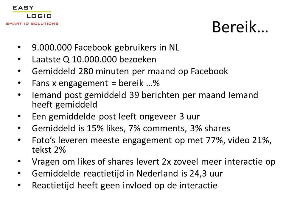 Bereik… • 9.000.000 Facebook gebruikers in NL • Laatste Q 10.000.000 bezoeken • Gemiddeld 280 minuten per maand op Facebook • Fans x engagement = bereik …% • Iemand post gemiddeld 39 berichten per maand Iemand heeft gemiddeld • Een gemiddelde post leeft ongeveer 3 uur • Gemiddeld is 15% likes, 7% comments, 3% shares • Foto's leveren meeste engagement op met 77%, video 21%, tekst 2% • Vragen om likes of shares levert 2x zoveel meer interactie op • Gemiddelde reactietijd in Nederland is 24,3 uur • Reactietijd heeft geen invloed op de interactie