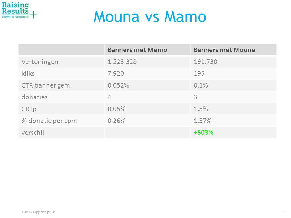 Mouna vs Mamo Banners met MamoBanners met Mouna Vertoningen1.523.328191.730 kliks7.920195 CTR banner gem.0,052%0,1% donaties43 CR lp0,05%1,5% % donatie per cpm0,26%1,57% verschil+503% 11120917 rapportage SOS