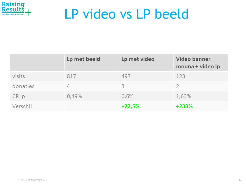 LP video vs LP beeld 12120917 rapportage SOS Lp met beeldLp met videoVideo banner mouna + video lp visits817497123 donaties432 CR lp0,49%0,6%1,63% Verschil+22,5%+233%