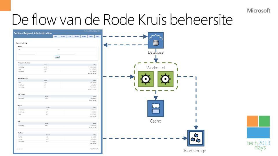 De flow van de Rode Kruis beheersite Database Cache Worker rol Blob storage
